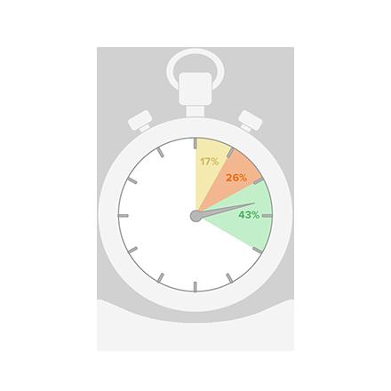 time-based analysis