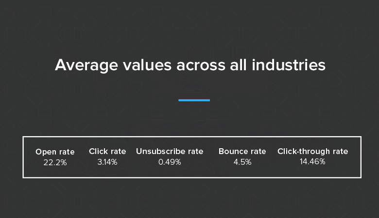 email marketing industry benchmark
