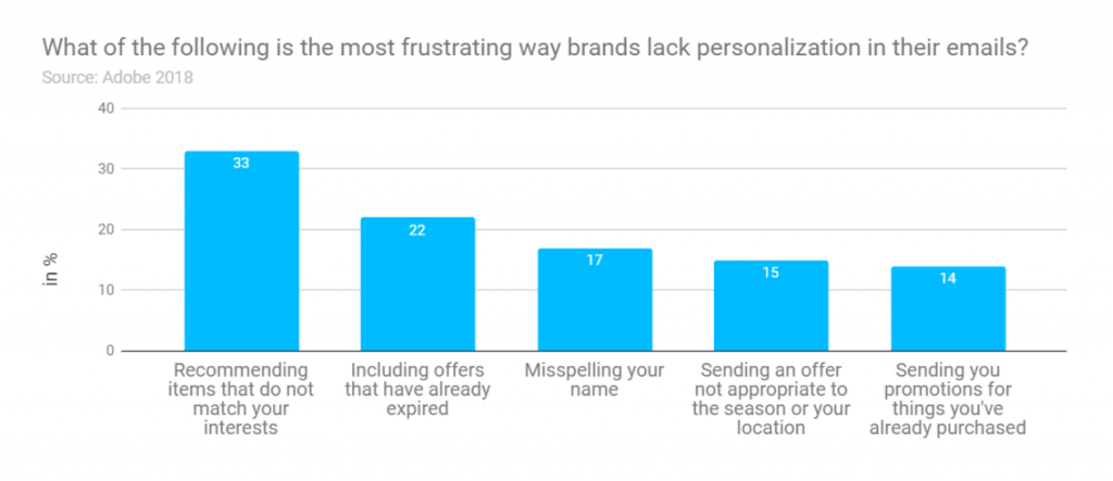graph of traits that customers find most annoying about poor personalization