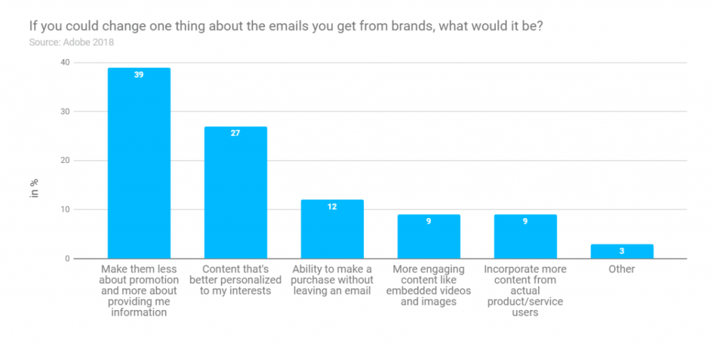 Graph of what people would change about email marketing